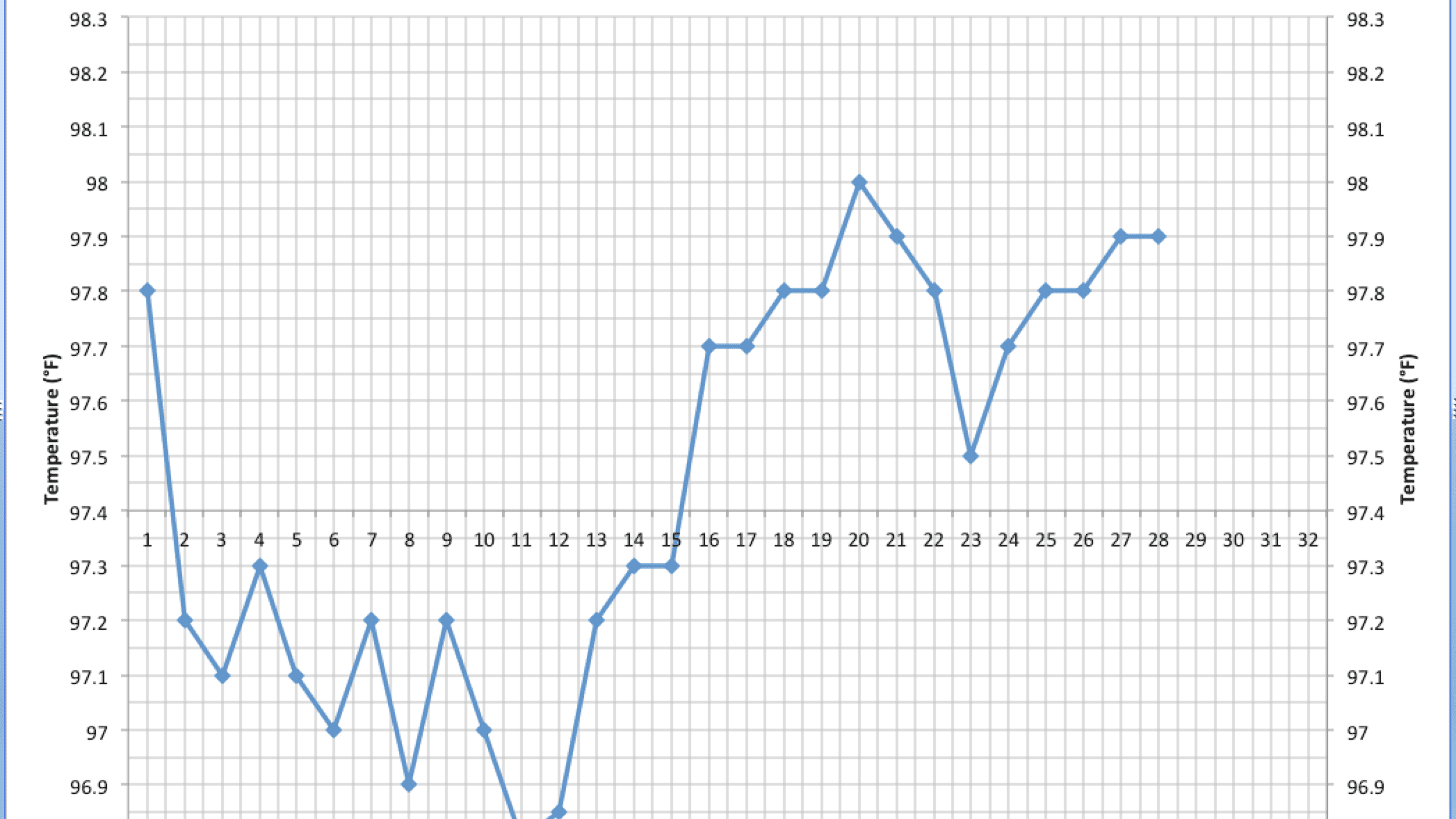Implantation Dip on Body Basal Temperature Charts