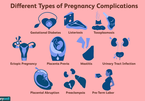 Different Types of Pregnancy Complications