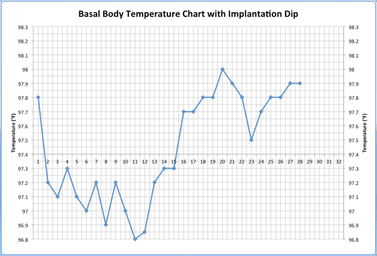 Implantation Dip on Body Basal Temperature Charts