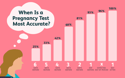 Chart Showing The Accuracy Of Pregnancy Tests In Relation To Days Before Or After The Expected