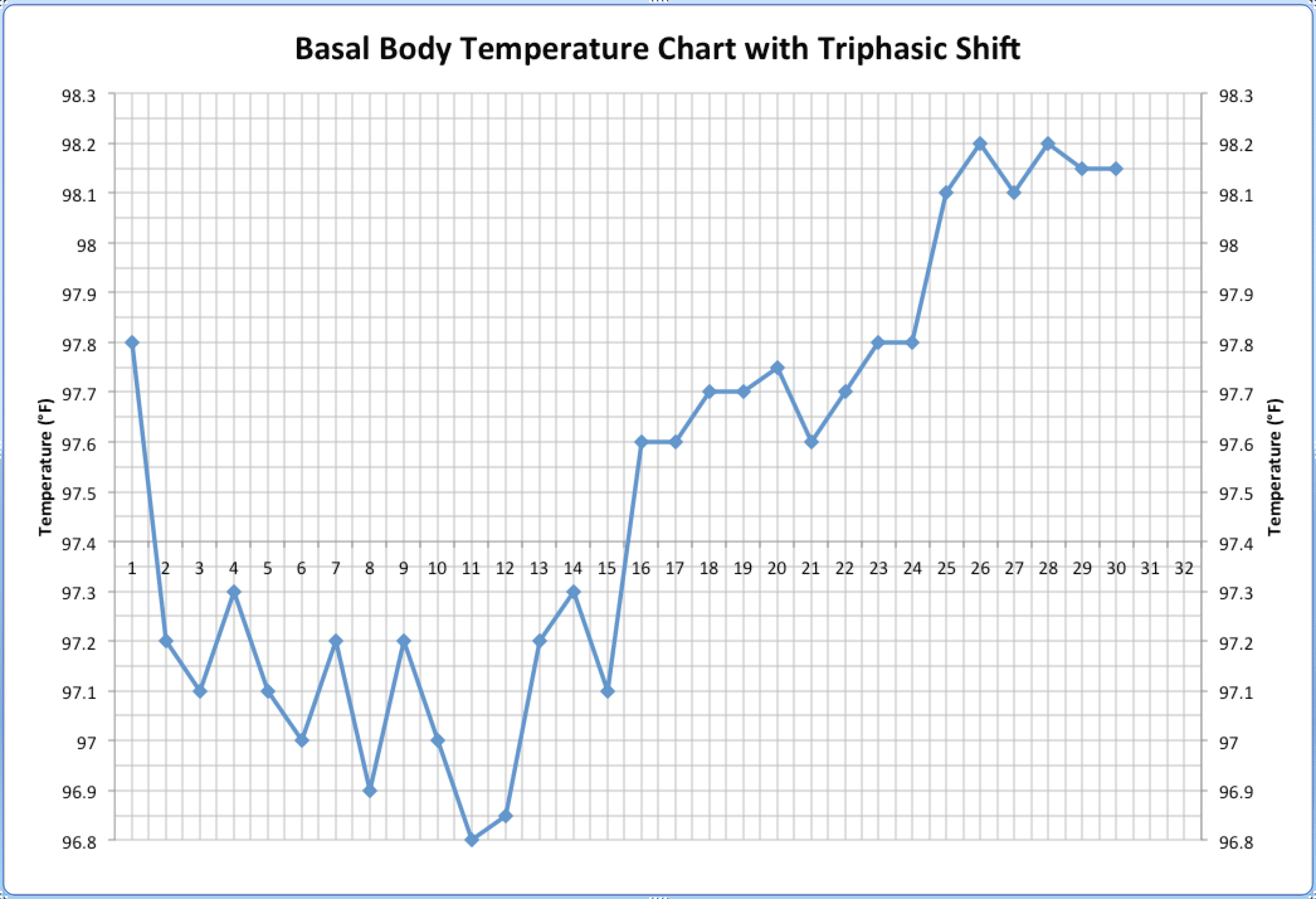 What Triphasic Charts Mean For Early Pregnancy Diagram Also Palm Reading Chart And Meaning On