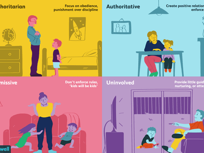 4 types of parenting styles
