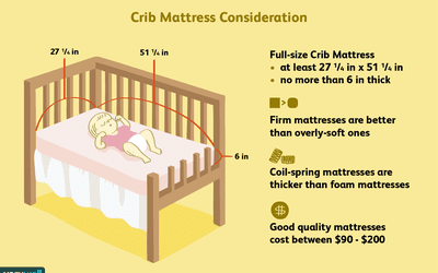 How To Avoid The Dangers Of Baby Crib Bedding