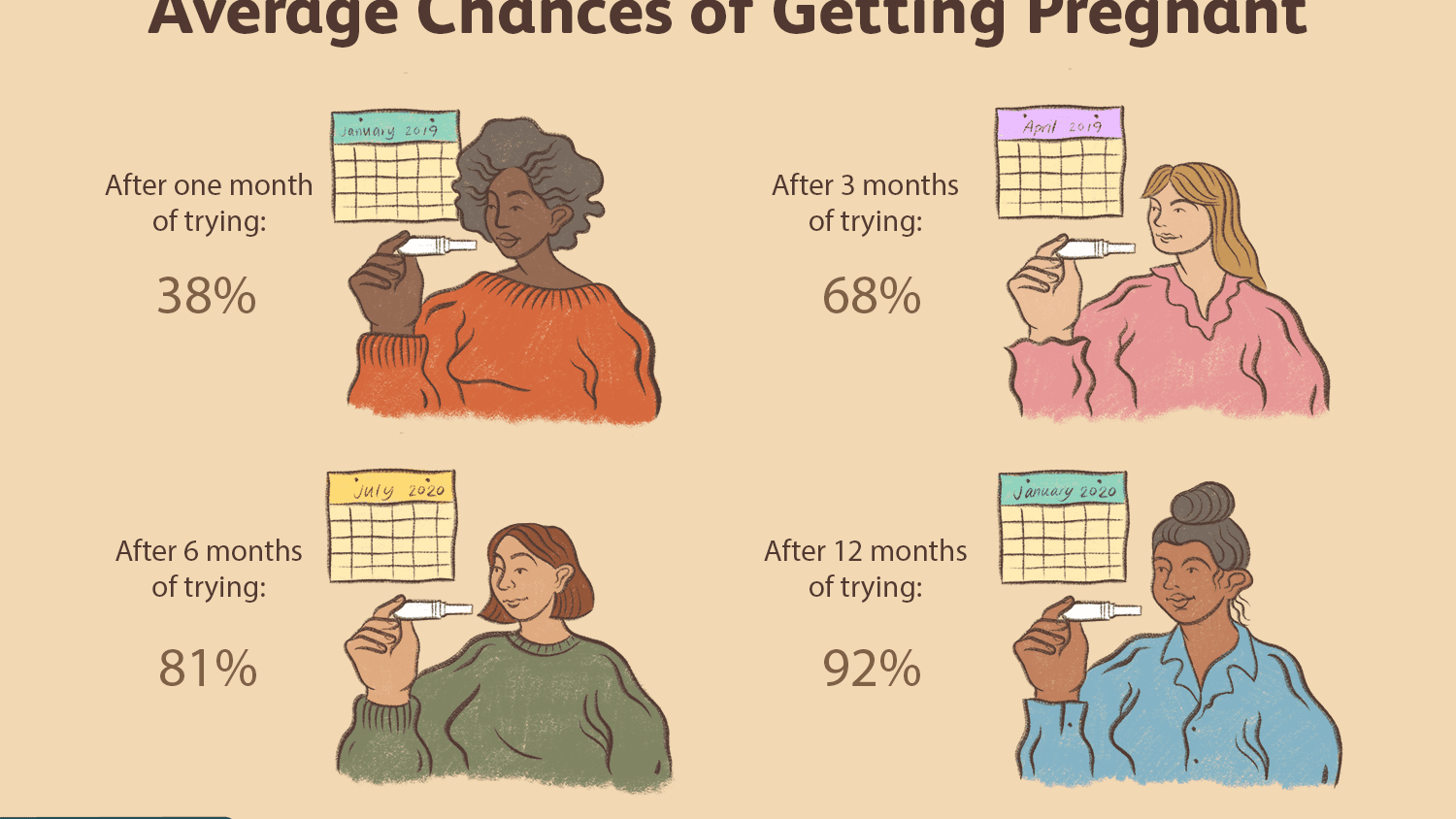 How Quickly Can You Get Pregnant? In Weeks or Months?
