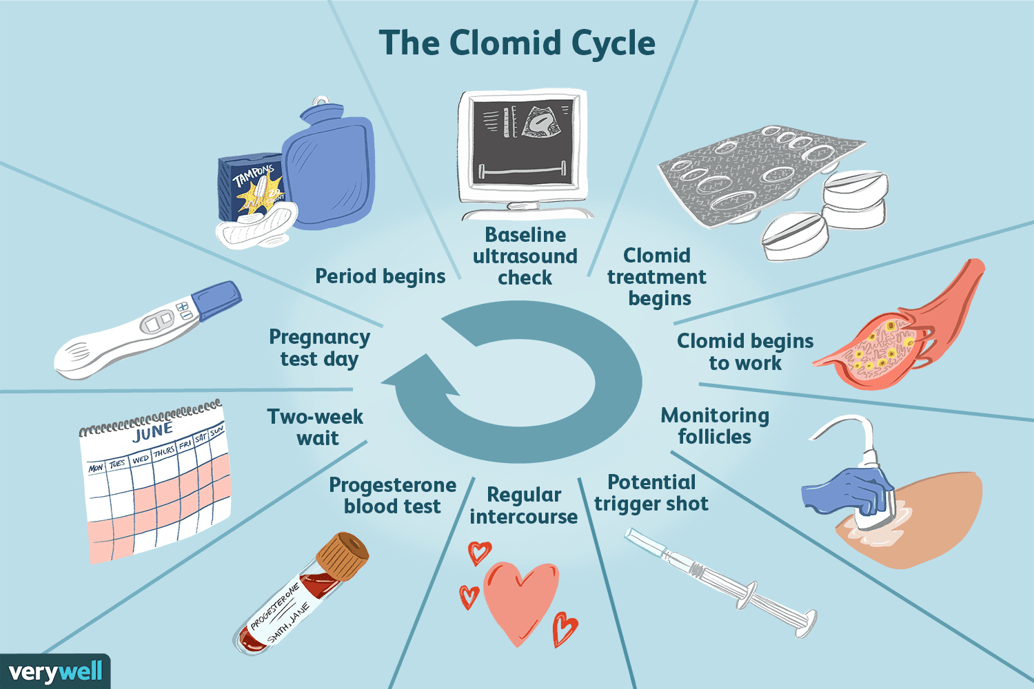 How to Take Clomid for Infertility