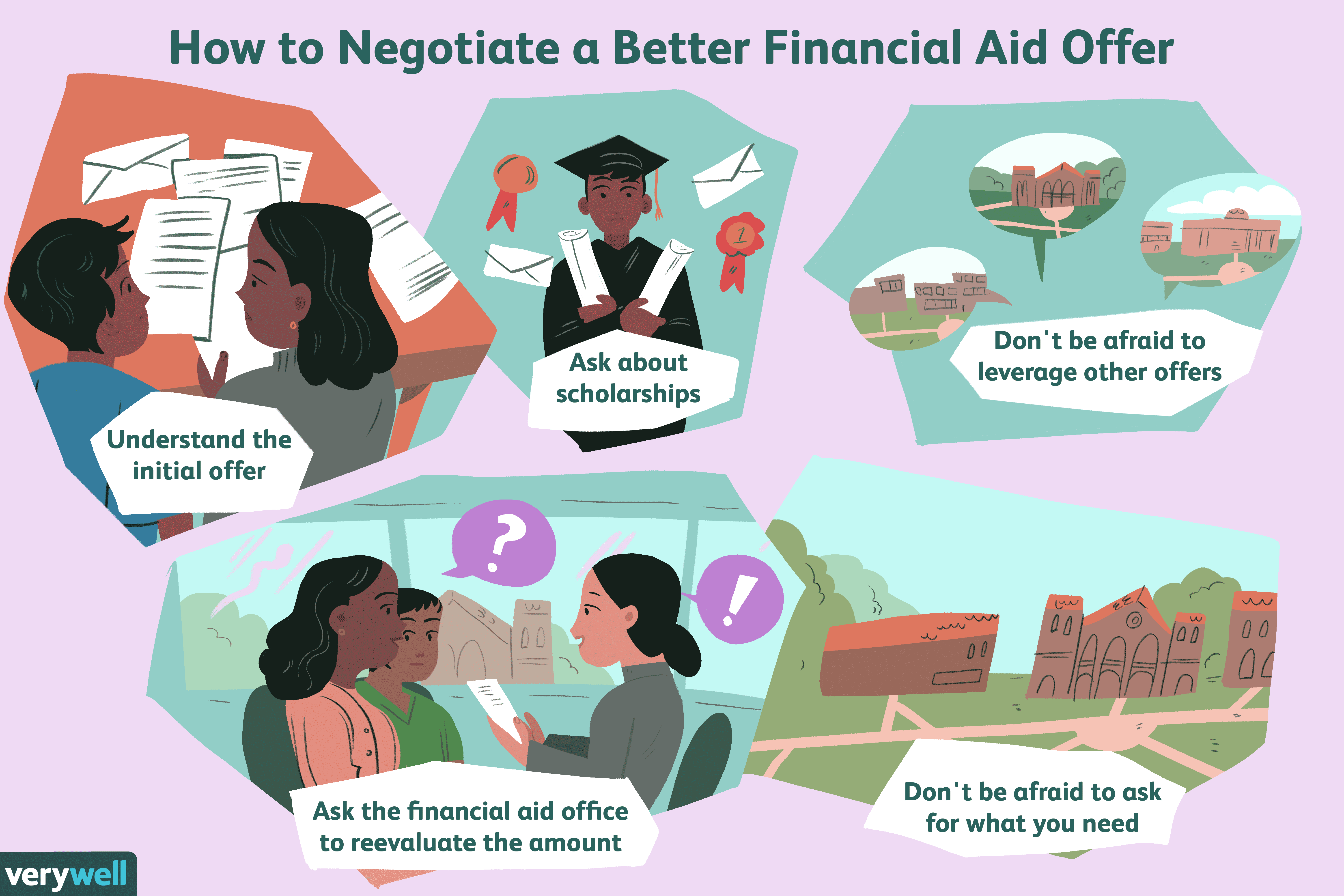 How to negotiate a better financial aid offer