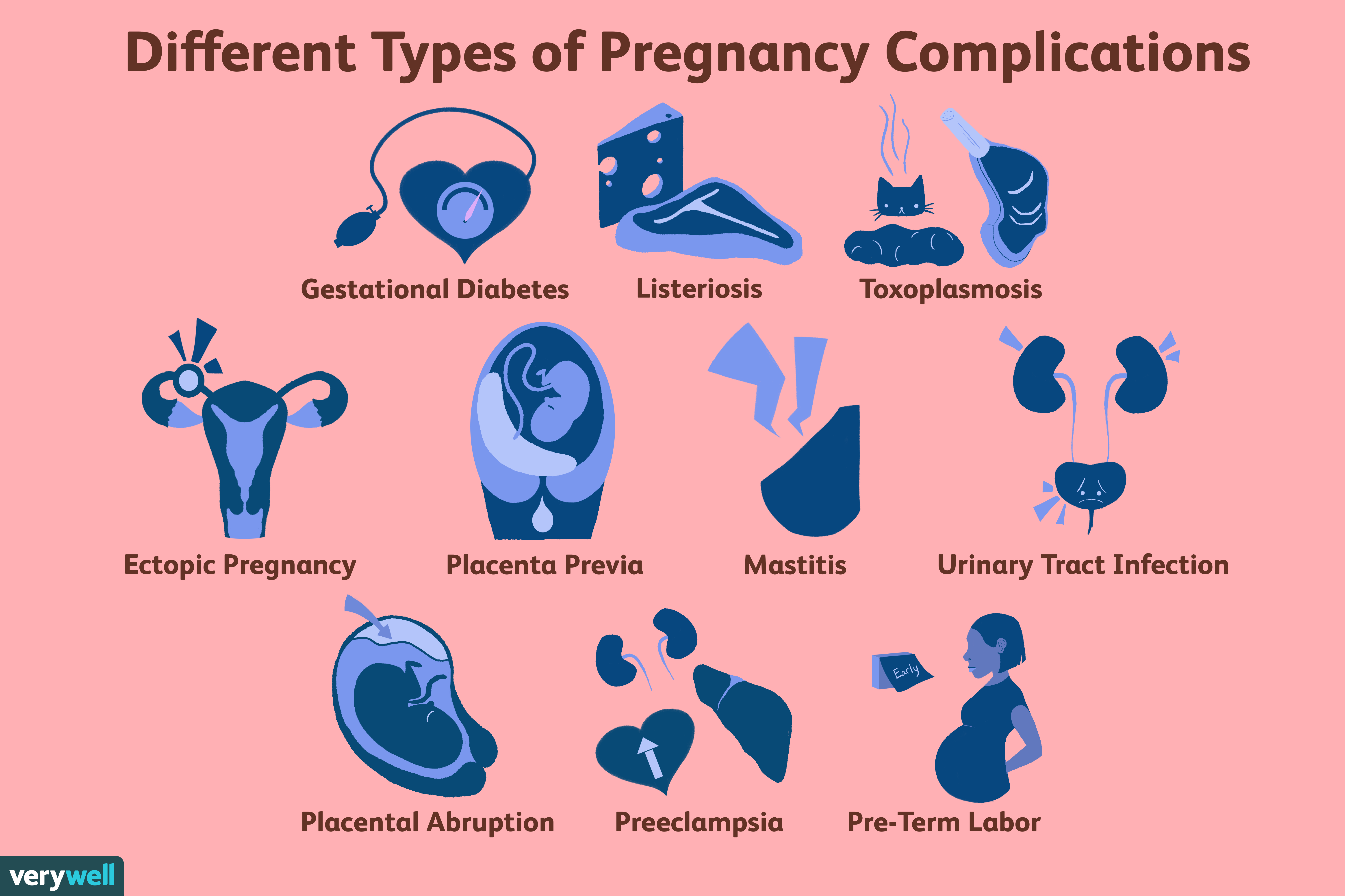 Complications During Pregnancy Symptoms And Diagnosis