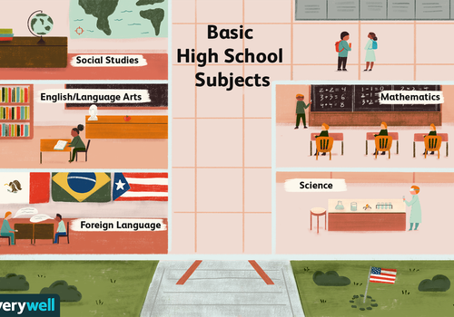 Basic high school subjects