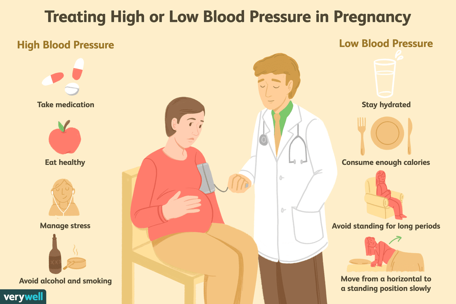 Blood Pressure in Pregnancy How to Deal With It