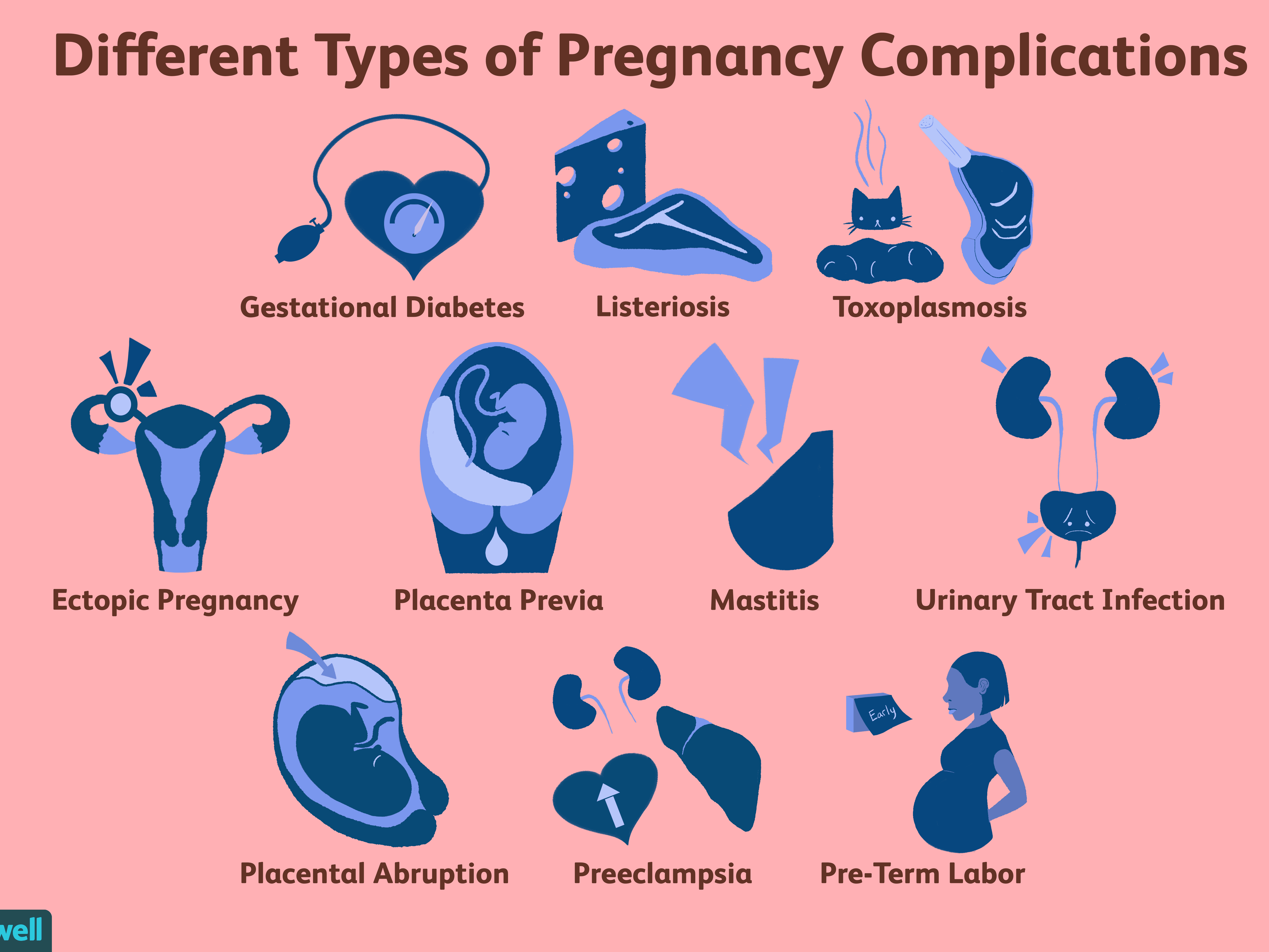 Complications During Pregnancy (Symptoms and Diagnosis)
