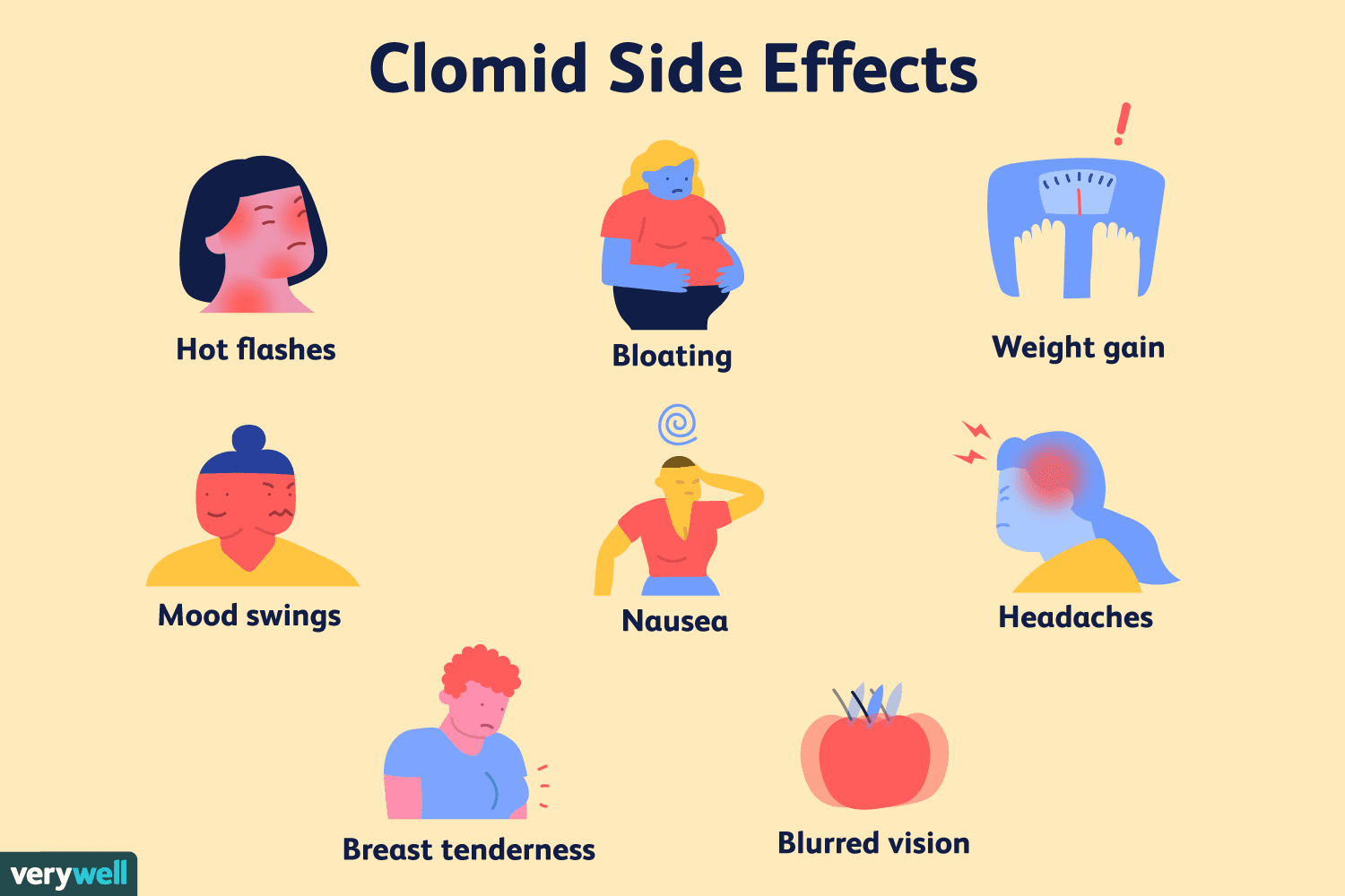 Clomid Clomiphene Side Effects And Risks