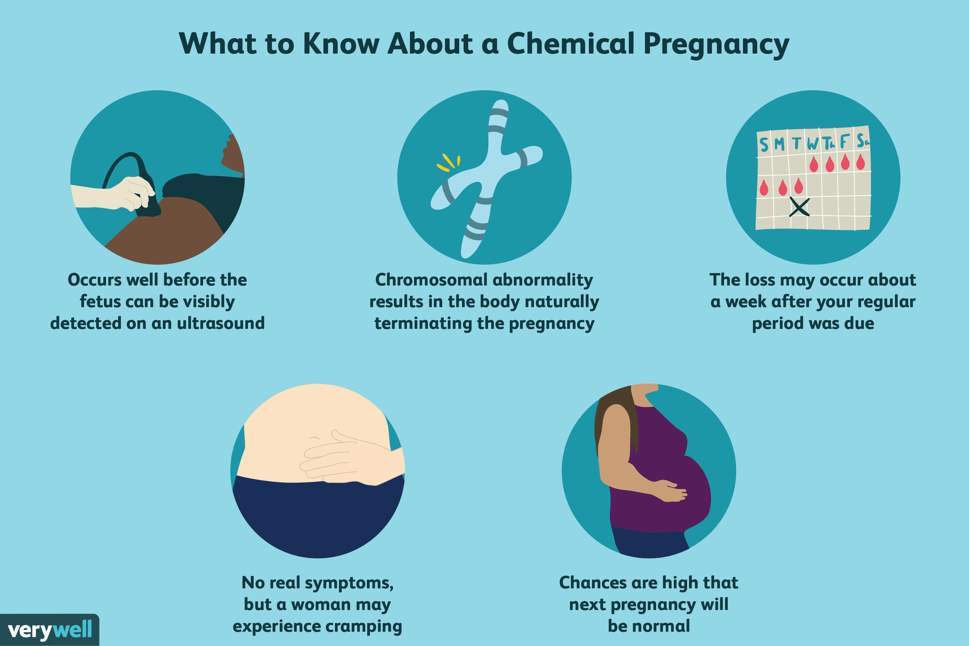 chemical pregnancy positive test
