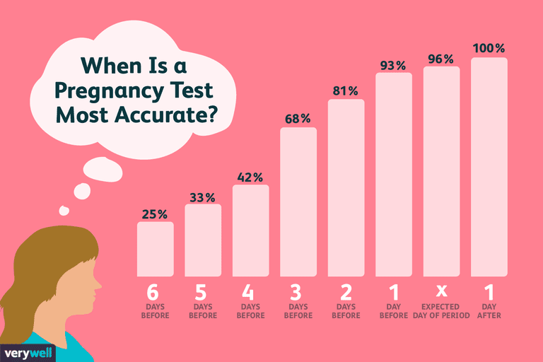 Chart showing the accuracy of pregnancy tests in relation to days before or after the expected start of your period