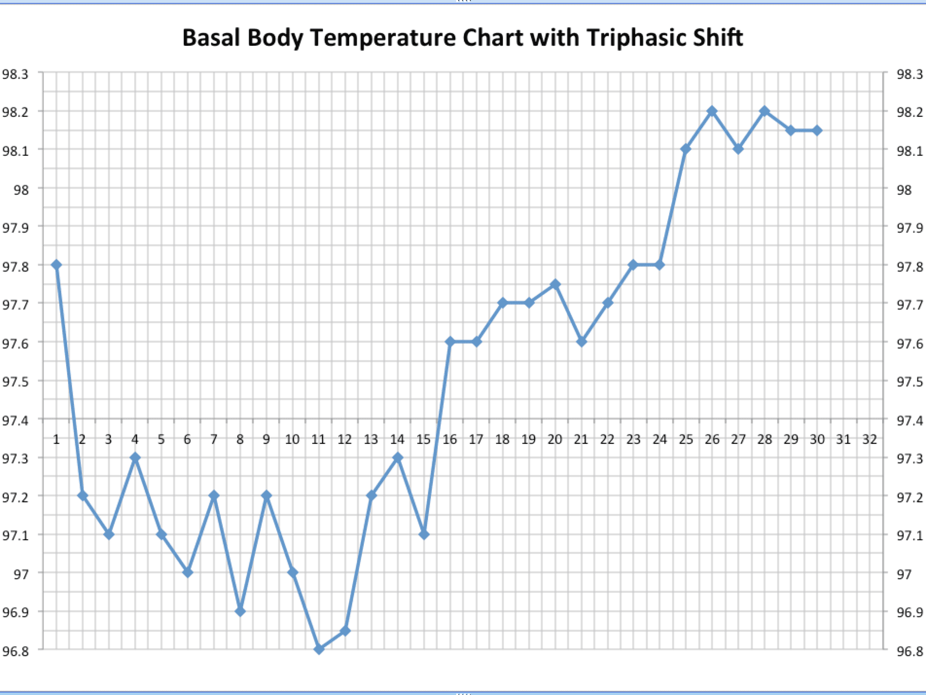 What Triphasic Charts Mean for Early Pregnancy