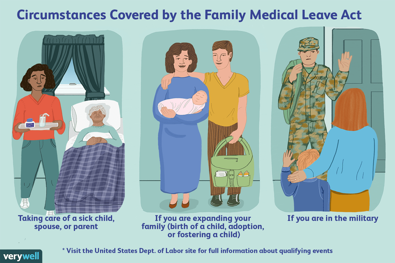 Understanding the family medical leave act
