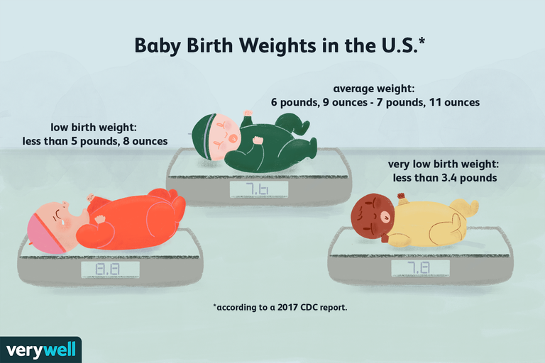 Baby birth weights in the US