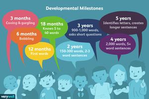 language development milestones
