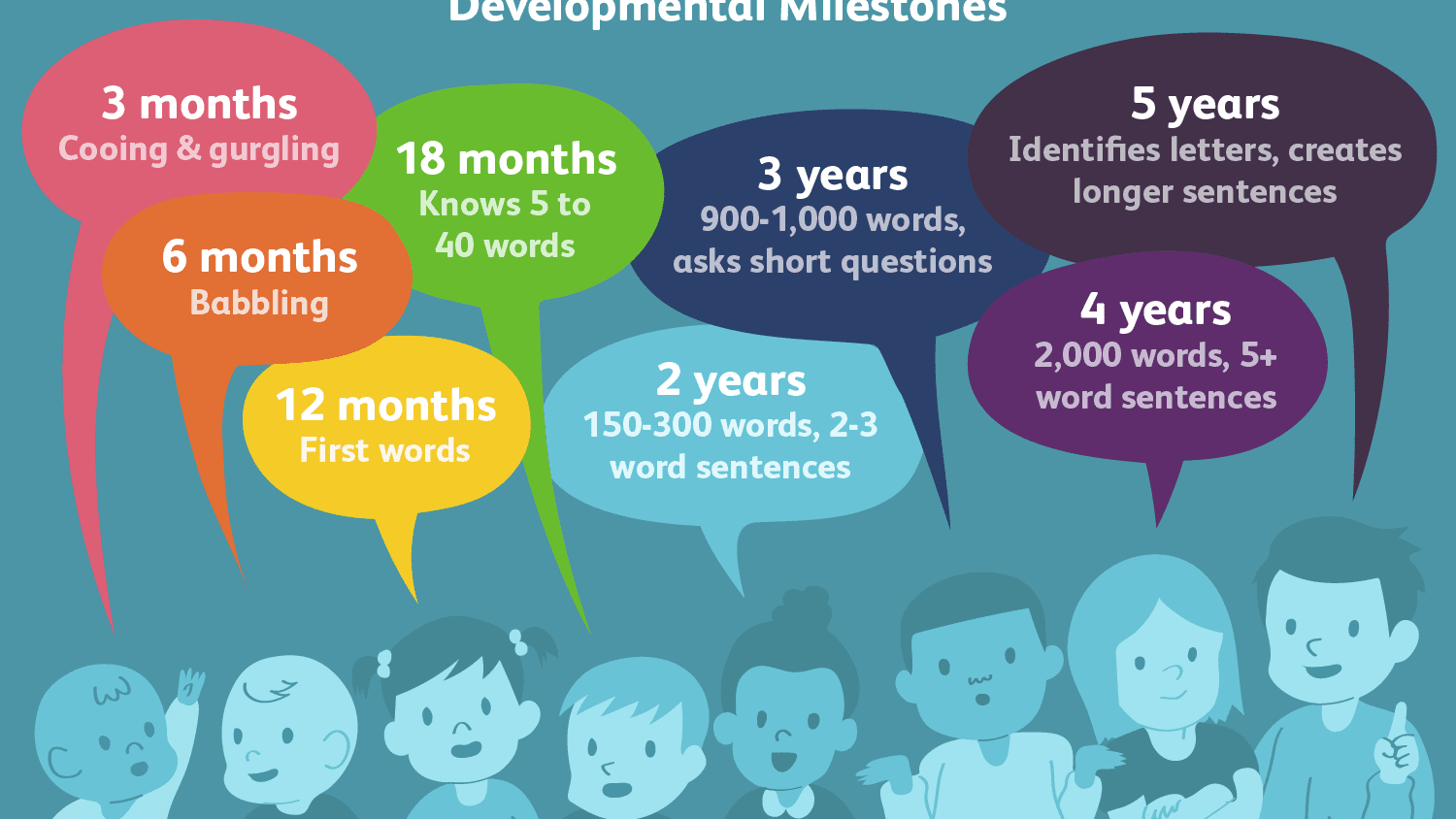 Gifted Children and Language Development
