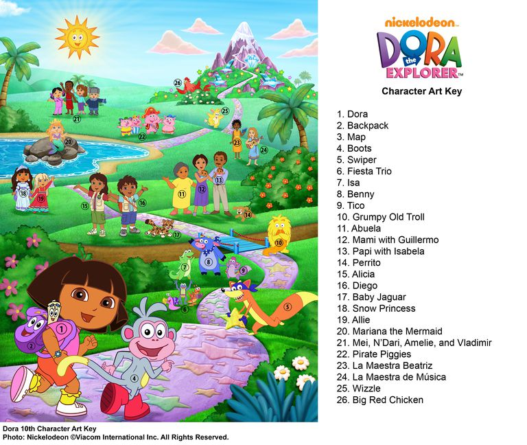 Wondering who's who in Dora the Explorer? This handy chart will help!