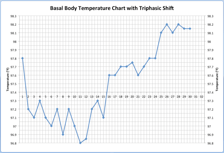 BBT (Basal body temperature) chart with triphasic shift illustrated