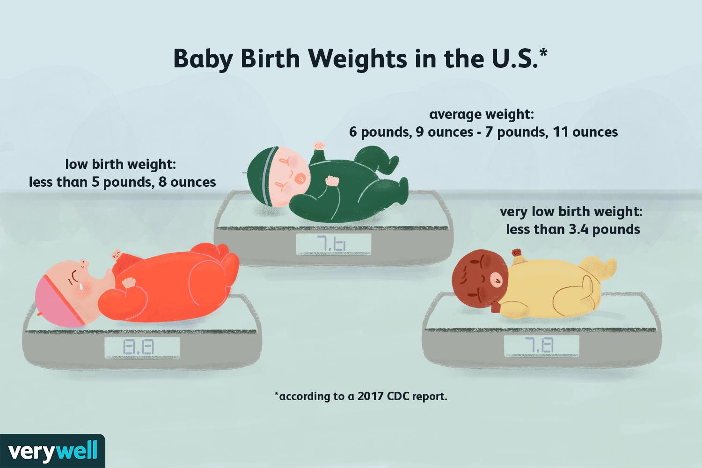 Birth Weight Statistics Trends In