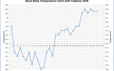 Bbt Basal Body Temperature Chart With Triphasic Shift Ilrated