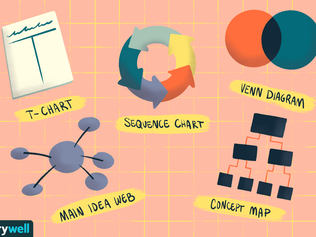 5 Types Of Graphic Organizers To Improve Learning