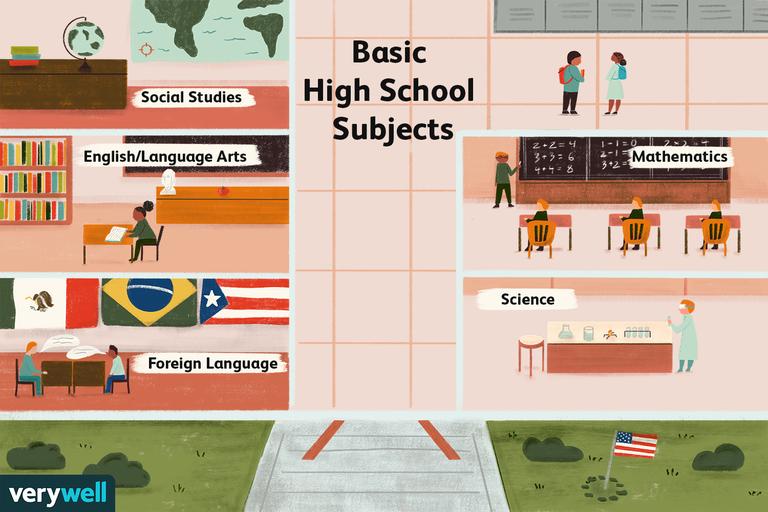 Basic high school subjects