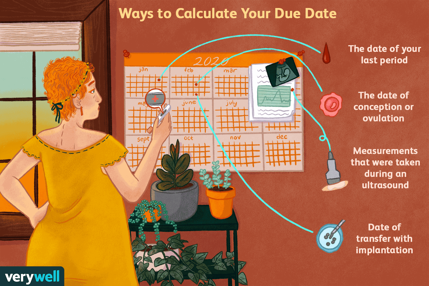 Reverse Due Date >> How To Calculate Your Pregnancy Due Date