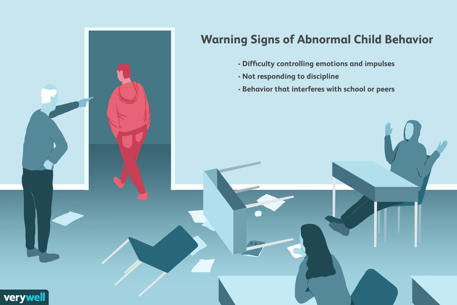 Warning Signs Of Normal And Abnormal Child Behavior