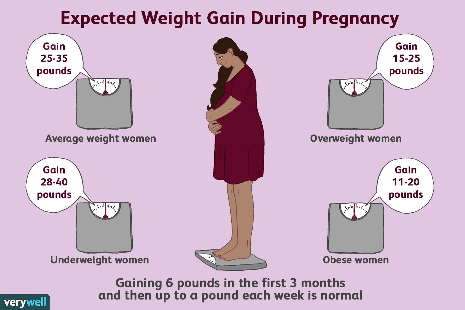 Nutrition And Weight Gain During Pregnancy