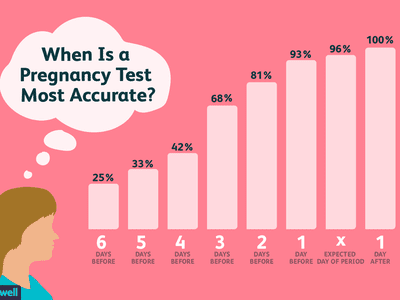 When Is a Pregnancy Test Most Accurate?